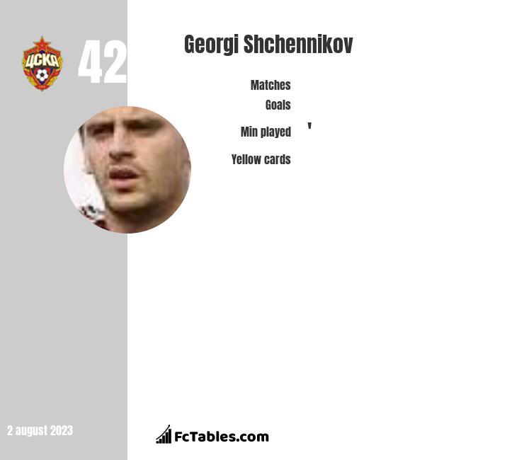Georgi Shchennikov infographic