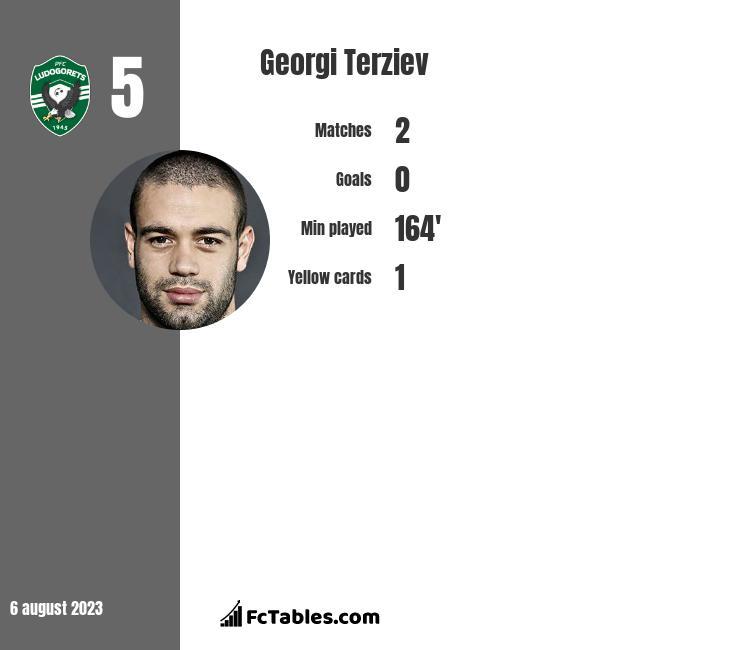 Georgi Terziev infographic