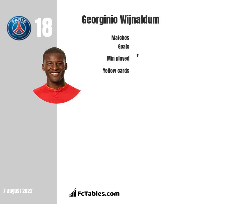 Georginio Wijnaldum infographic statistics for Liverpool FC