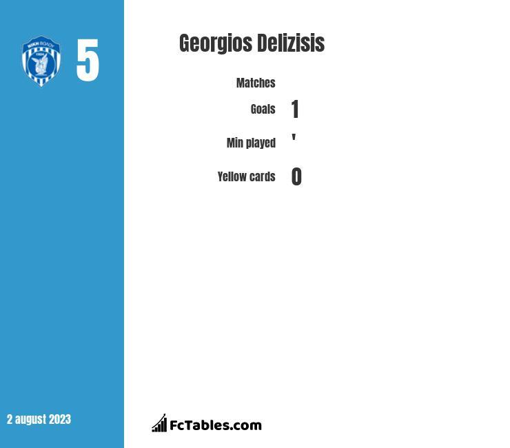 Georgios Delizisis infographic