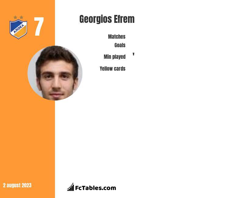 Georgios Efrem infographic