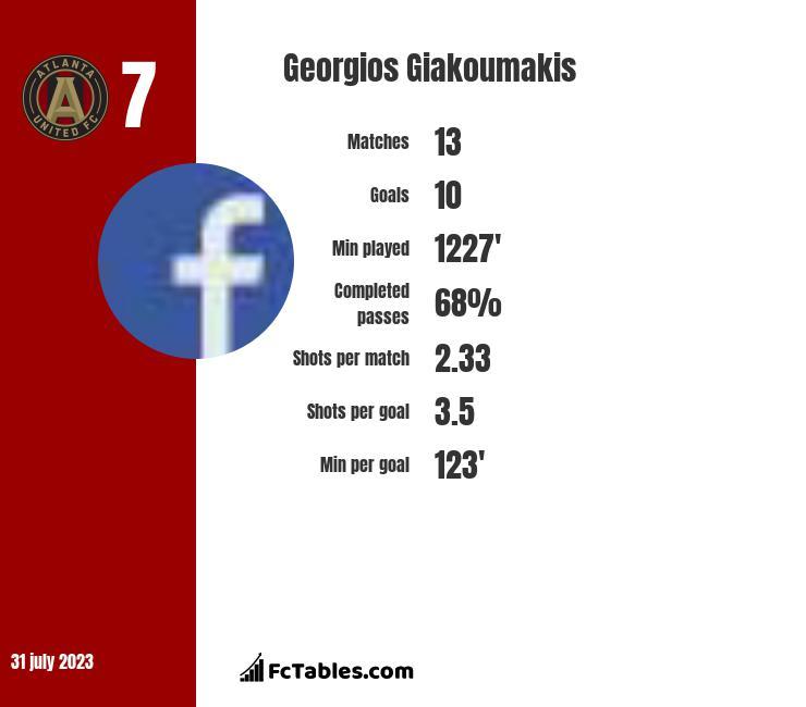 Georgios Giakoumakis infographic