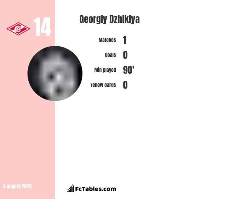Georgiy Dzhikiya infographic