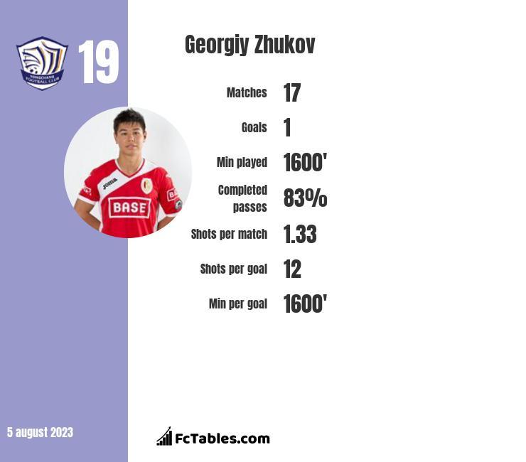 Georgiy Zhukov infographic