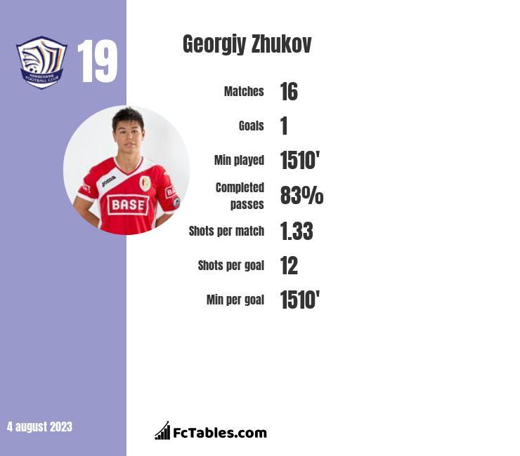 Gieorgij Żukow infographic