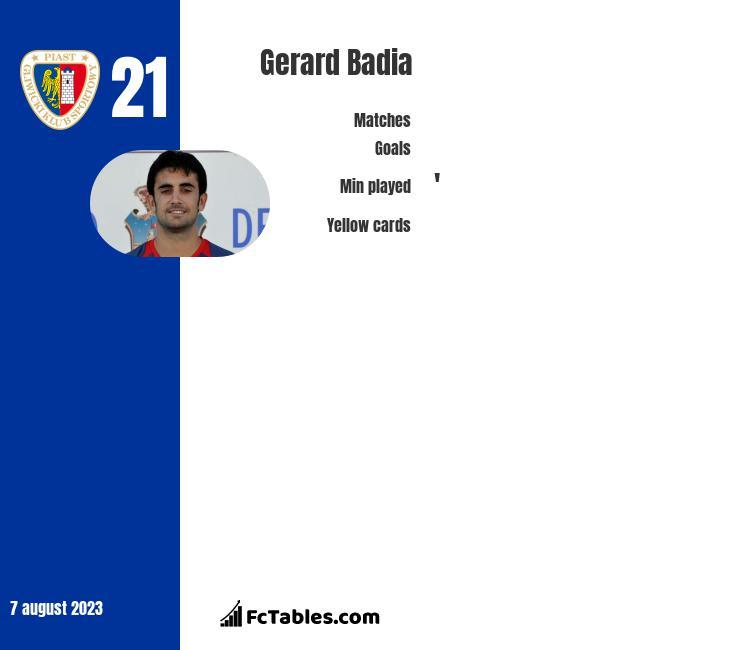 Gerard Badia infographic