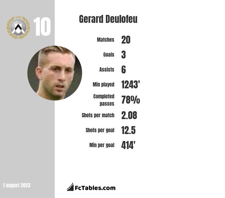 Gerard Deulofeu infographic
