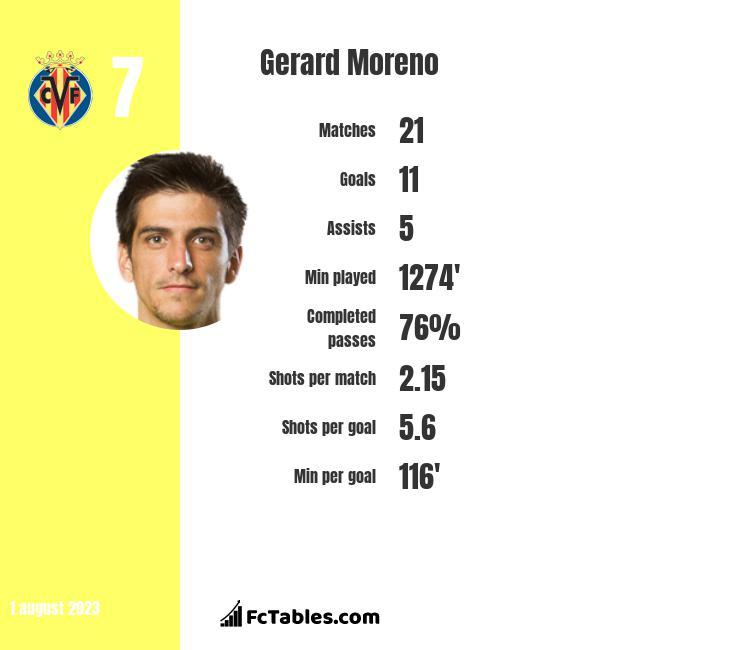 Gerard Moreno infographic
