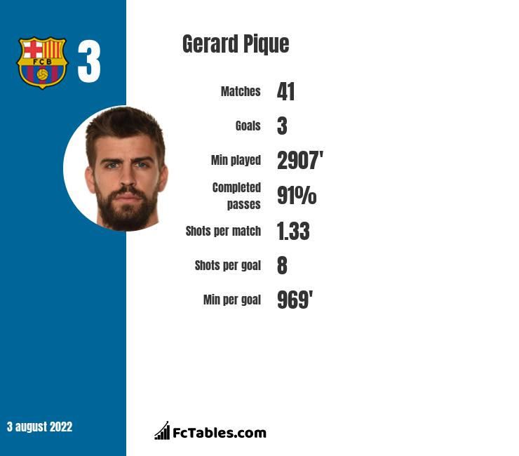 Gerard Pique infographic statistics for Barcelona
