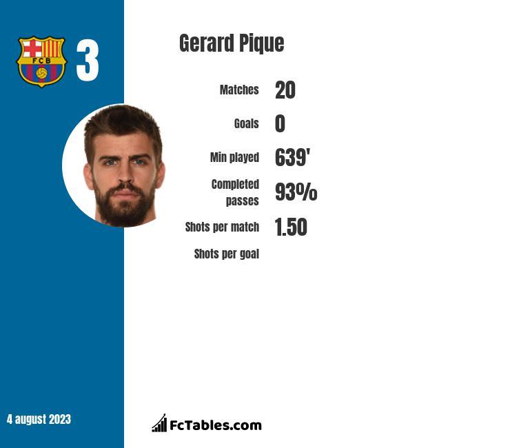 Gerard Pique infographic