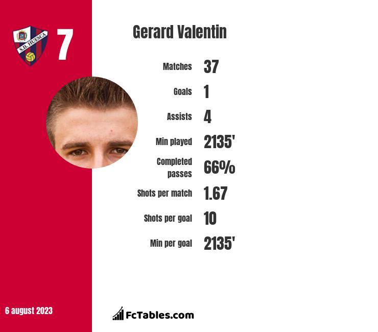 Gerard Valentin infographic