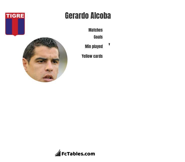 Gerardo Alcoba infographic