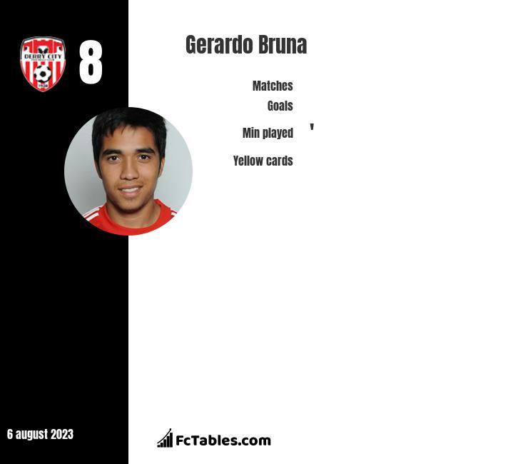 Gerardo Bruna infographic