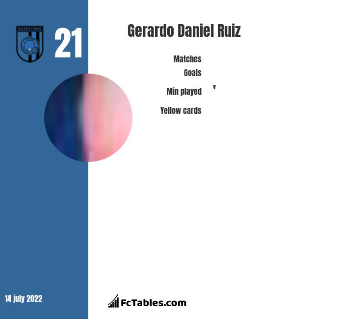 Gerardo Daniel Ruiz infographic