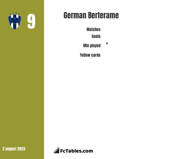 German Berterame infographic