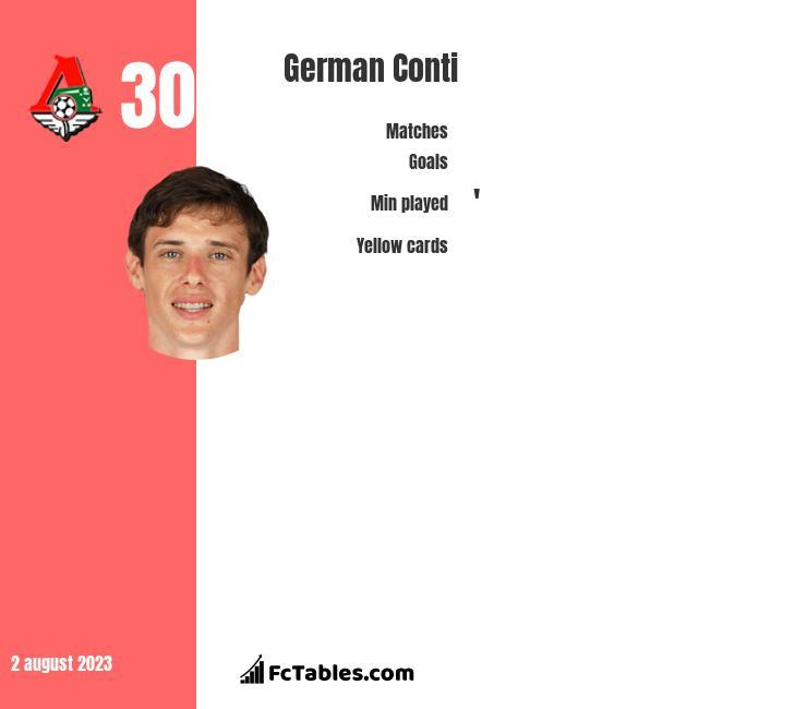 German Conti infographic