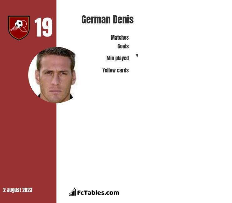 German Denis infographic