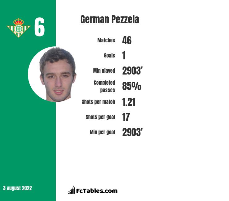 German Pezzela infographic
