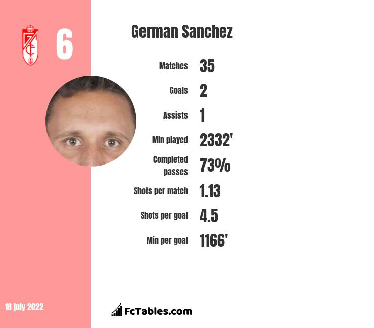 German Sanchez infographic