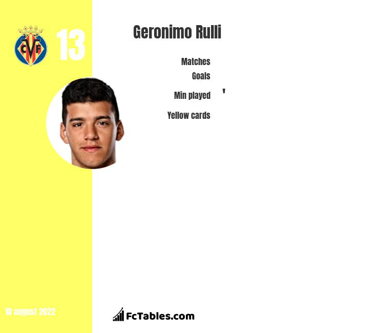 Geronimo Rulli infographic statistics for Villarreal