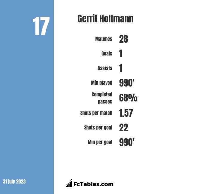 Gerrit Holtmann infographic