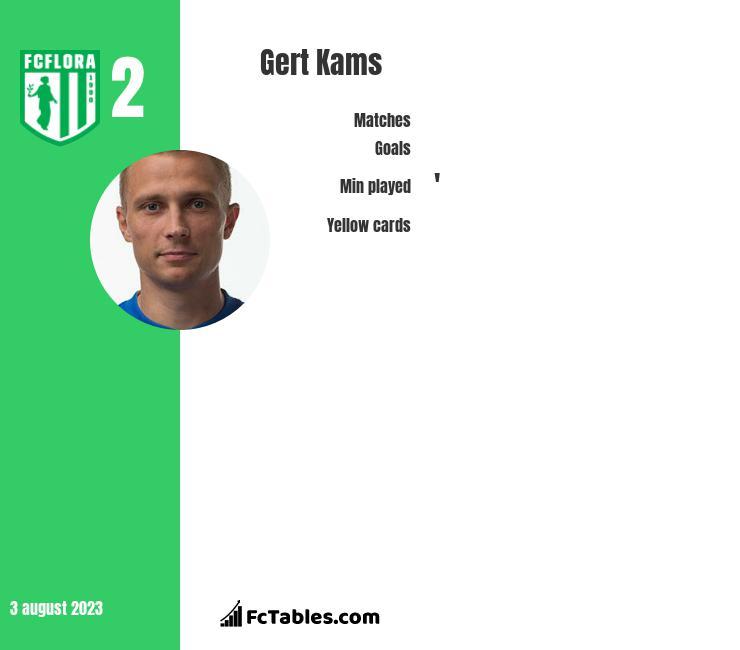 Gert Kams infographic