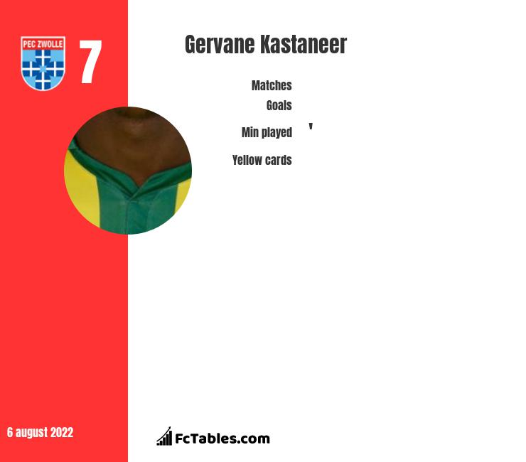 Gervane Kastaneer infographic statistics for Coventry City