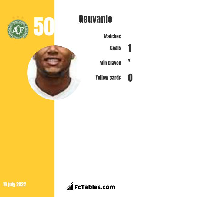 Geuvanio infographic