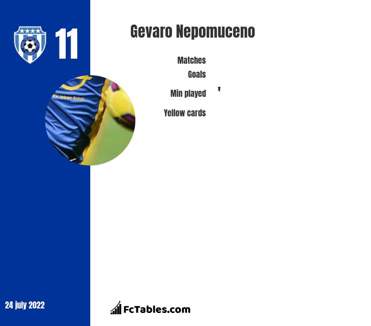 Gevaro Nepomuceno infographic statistics for Oldham Athletic