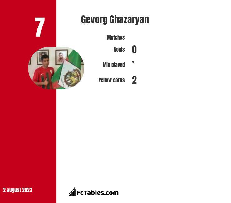 Gevorg Ghazaryan infographic