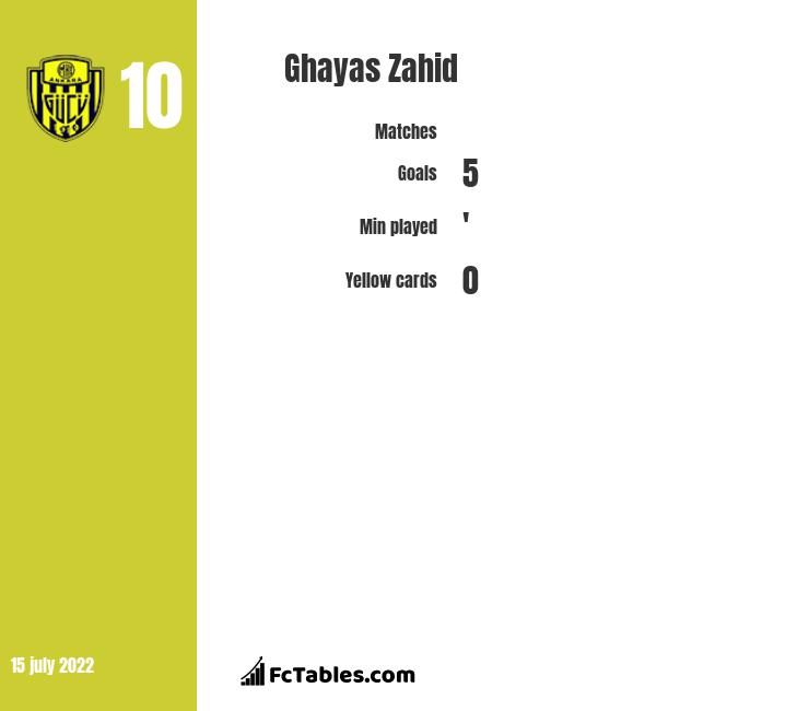 Ghayas Zahid infographic