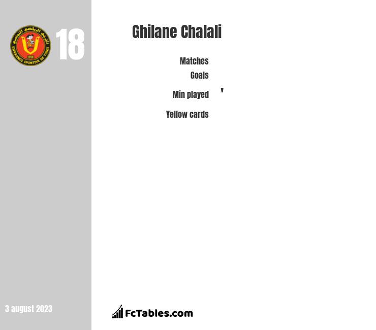 Ghilane Chalali infographic