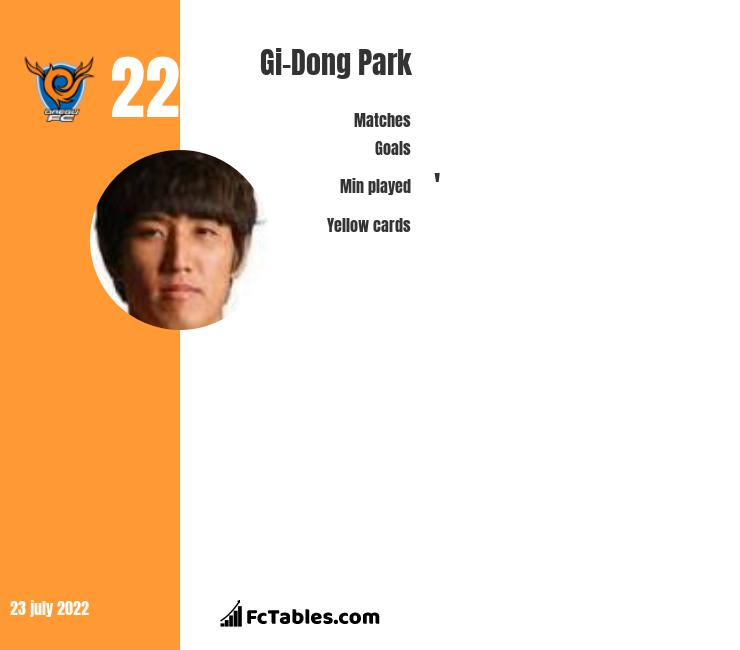 Gi-Dong Park infographic
