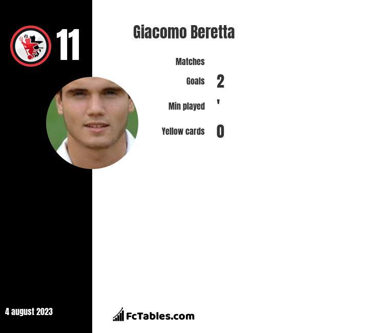 Giacomo Beretta infographic