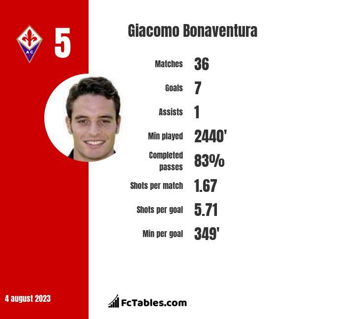 Giacomo Bonaventura infographic