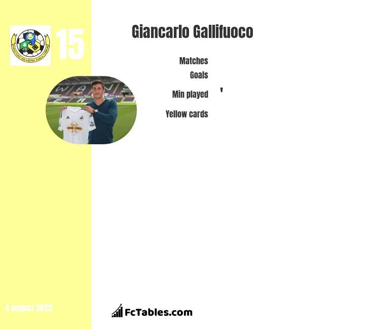 Giancarlo Gallifuoco infographic statistics for Melbourne Victory