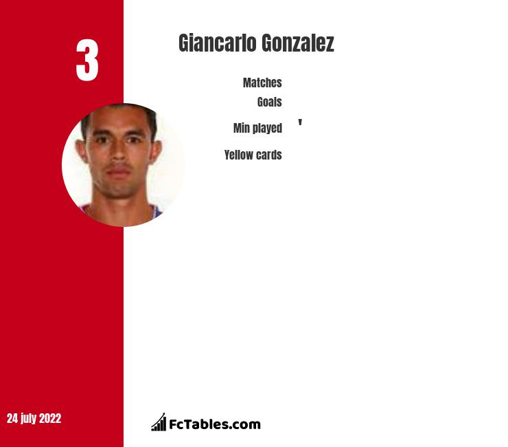 Giancarlo Gonzalez infographic statistics for Bologna