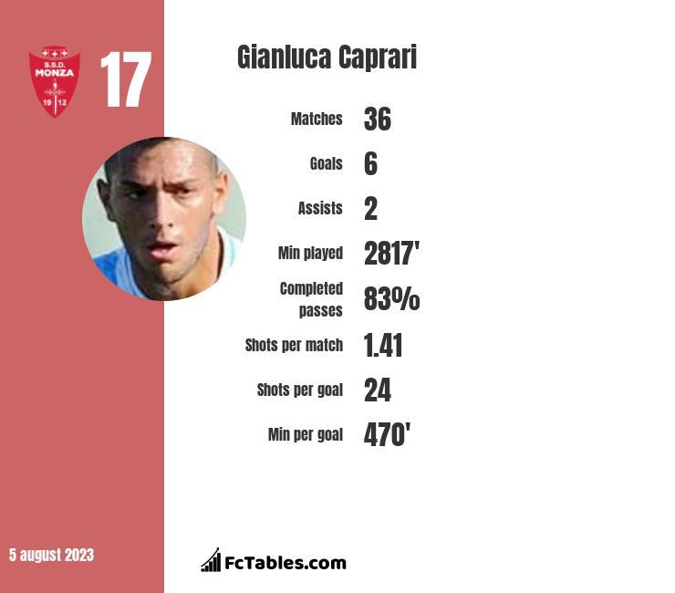 Gianluca Caprari infographic