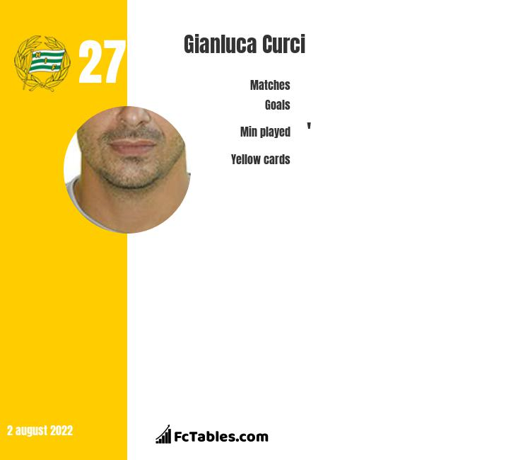 Gianluca Curci infographic