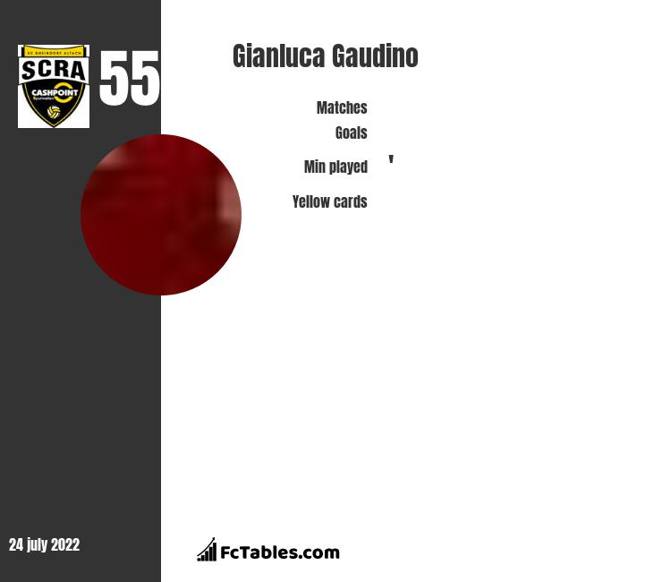 Gianluca Gaudino infographic statistics for Young Boys