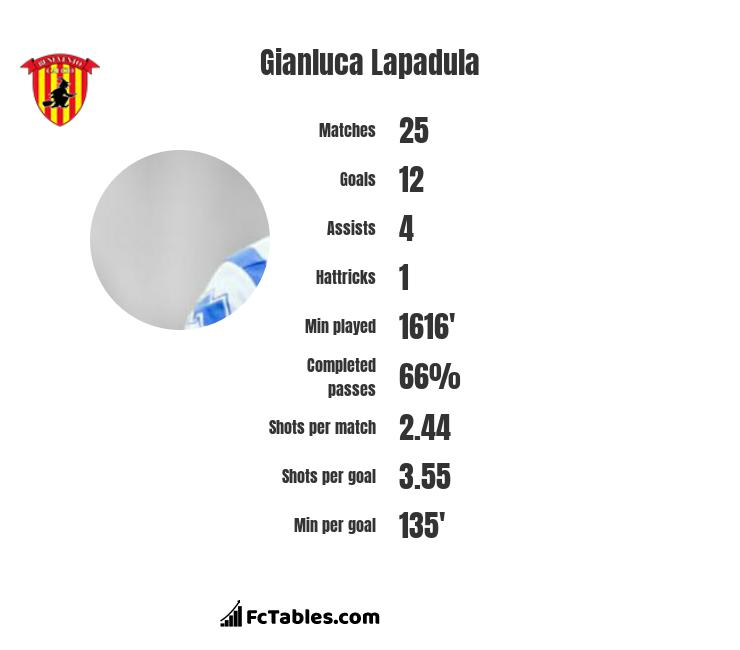 Gianluca Lapadula infographic statistics for Lecce