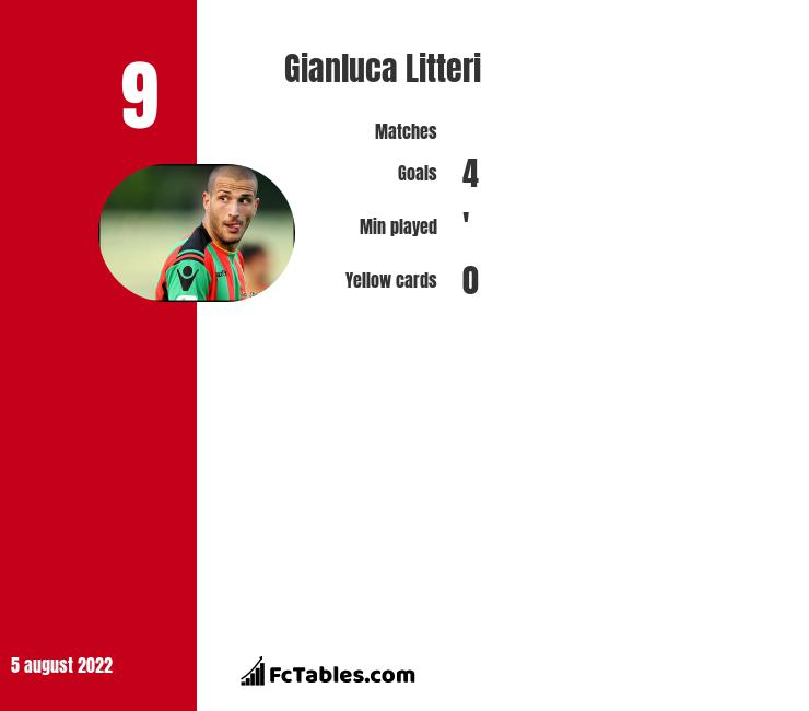 Gianluca Litteri infographic statistics for Cosenza
