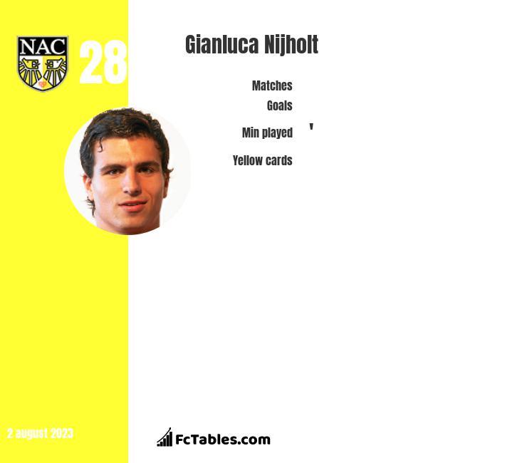 Gianluca Nijholt infographic