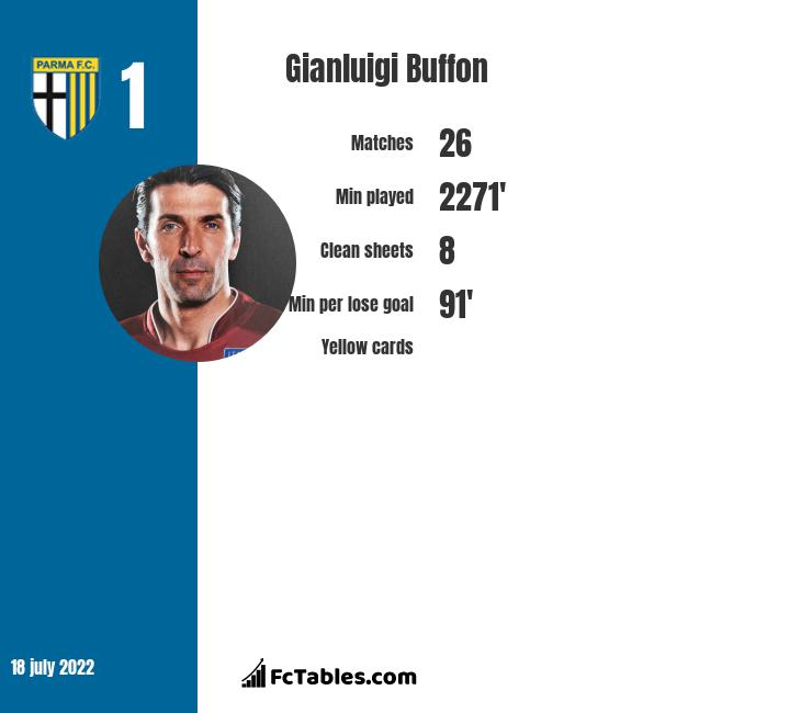 Gianluigi Buffon infographic