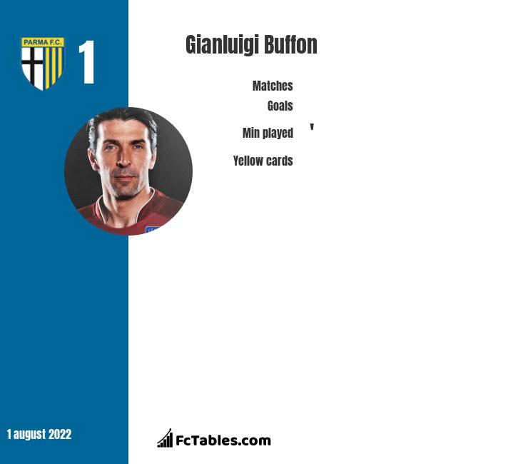 Gianluigi Buffon infographic statistics for PSG