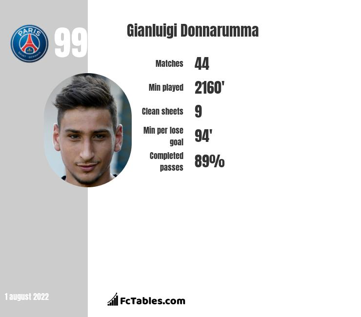 Gianluigi Donnarumma infographic statistics for AC Milan