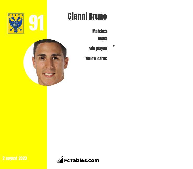 Gianni Bruno infographic