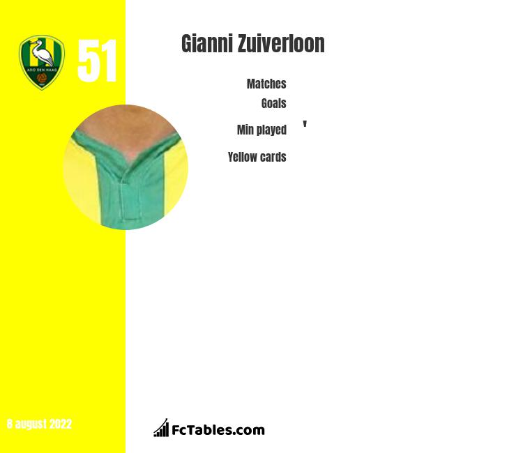Gianni Zuiverloon infographic
