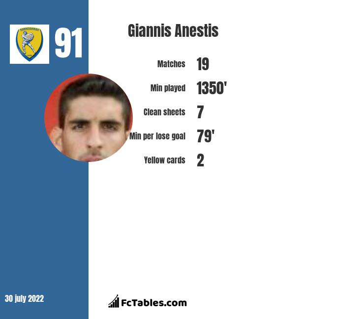 Giannis Anestis infographic statistics for IFK Gothenburg