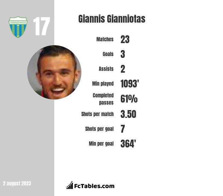 Giannis Gianniotas infographic